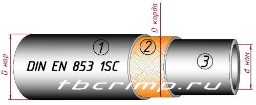 Шланг высокого давления compact DIN EN857 1SС ISO 11237-1 одна оплетка